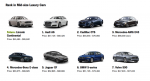 C&D - Midsize Luxury Cars Ranking.png