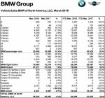 BMW March2018 sales.jpg